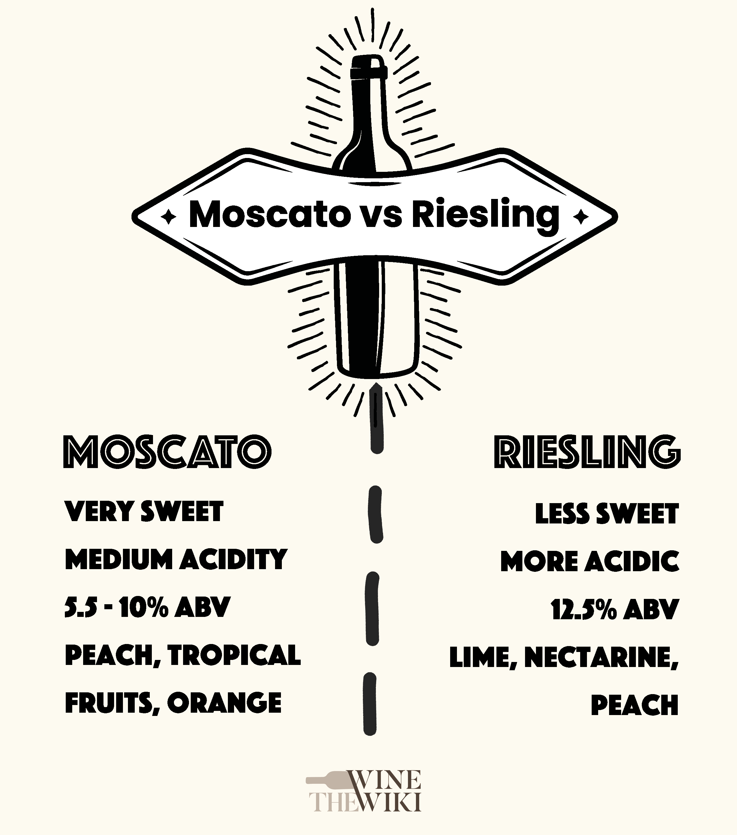 Moscato vs Riesling: which is better? [infographic]